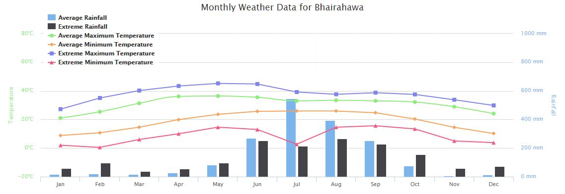 Weather of Bhairahawa Nepal