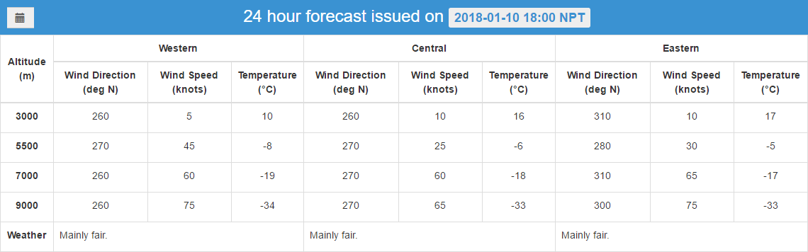 Higher Altitude Climate Forecast