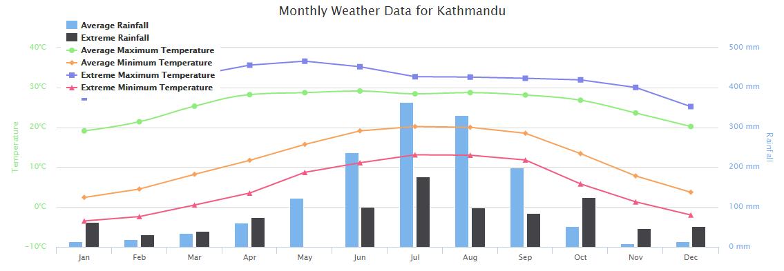 Best time to visit Nepal Kathmandu